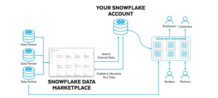 Snowflakedataexchange