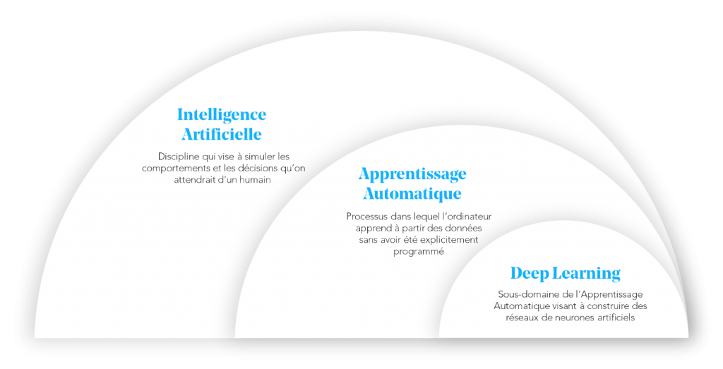 Les concepts de l'intelligence artificielle