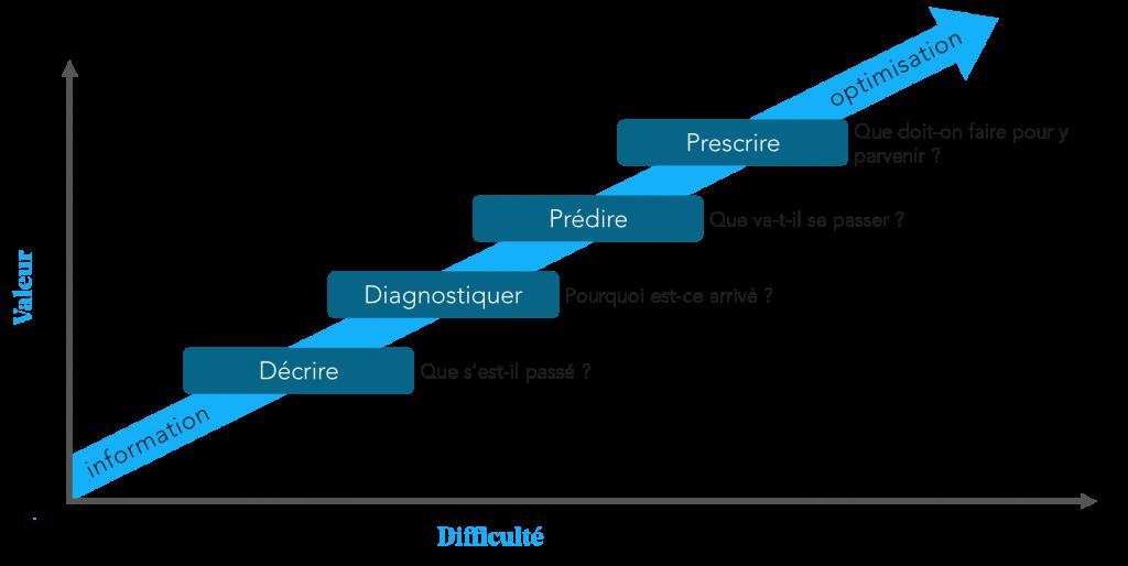 Les différents niveaux de maturité analytique