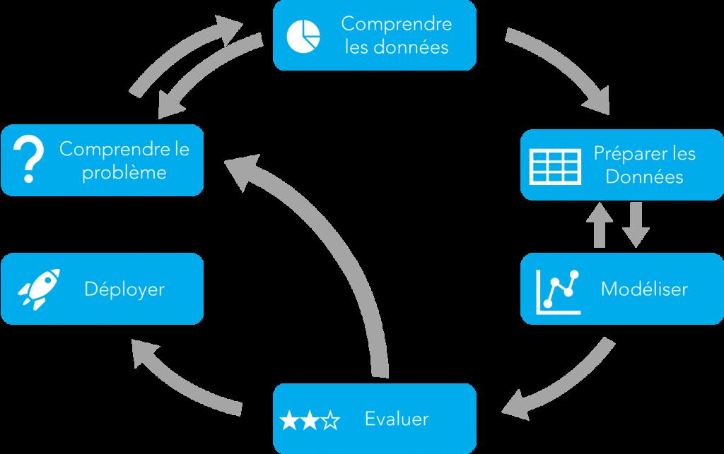 Le cycle de vie d'un projet d'IA