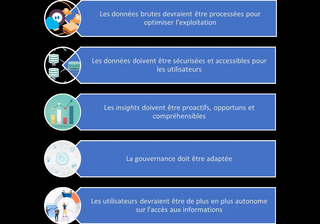 Interaction entre les données dans une organisation